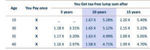 ICICI Pru Guaranteed income plan